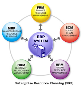 The fallacies of all encompassing erps for project companies - Reasons why you need invest home automation system ...